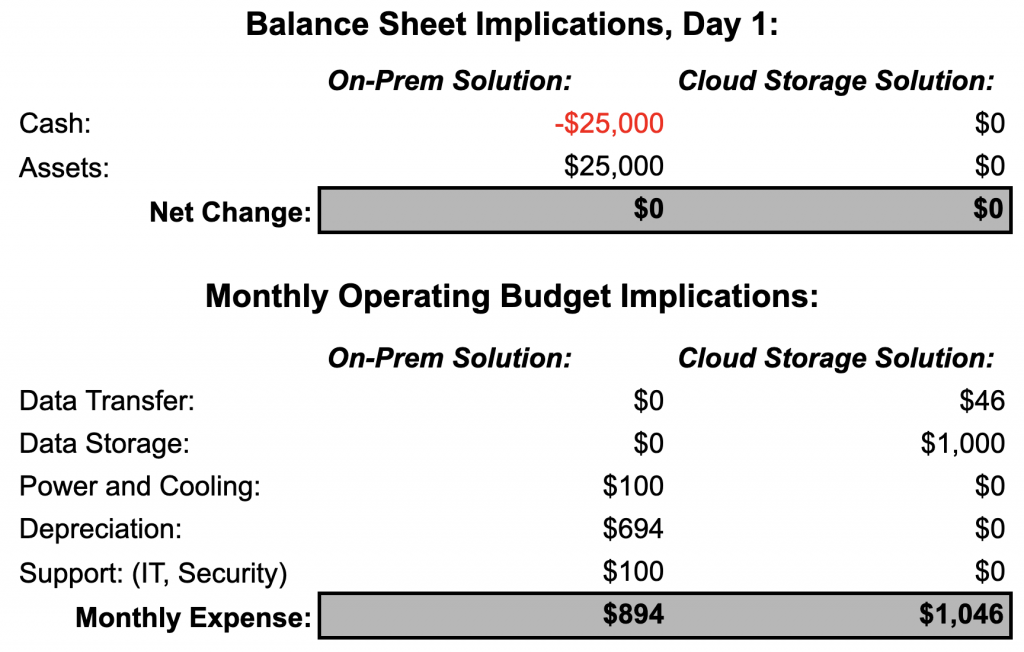 Balance Sheet Implications and Monthly Operating Budget Implications tables
