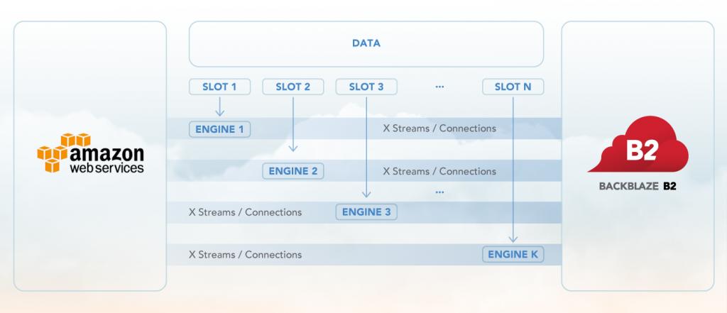 illustration of data flow from Amazon Web Services using Flexify.io to Backblaze B2