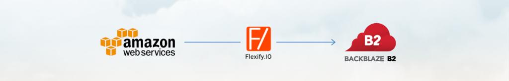 data migration from Amazon Web Services to Backblaze B2 using Flexify.io