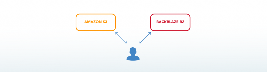 illustration of a person thinking about Amazon S3 and Backblaze B2