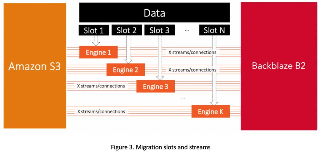 Flexify.IO Migration Slots and Streams
