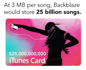 At 3MB per song, Backblaze would store 25 billion songs.