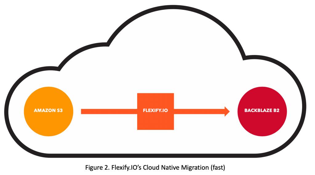 Flexify.IO's Fast Cloud Native Migration