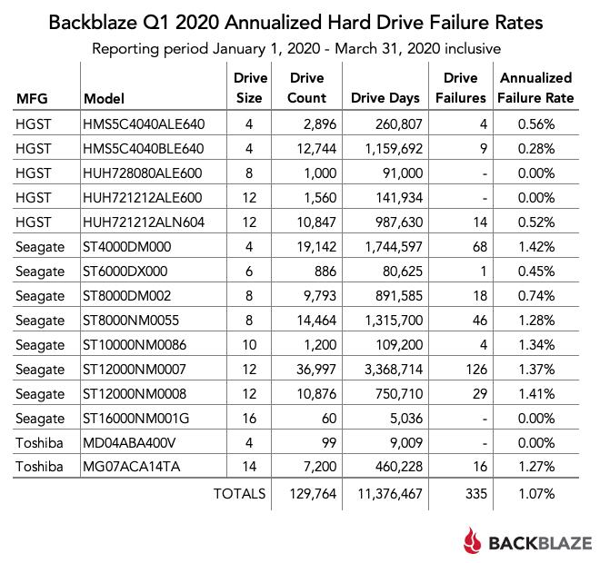 Backblaze Q1 2020 Annualized Hard Drive Failure Rates