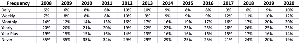 Table showing the rising percentage of people that are backing up from 2008-2020