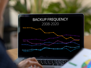 Backup Frequency 2008-2020