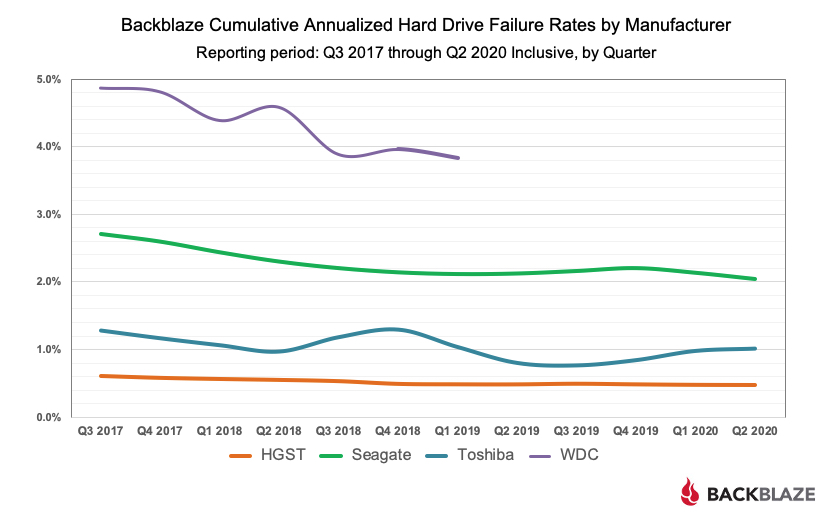 Backblaze Cumulative Annualized Hard Drive Failure Rates by Manufacturer Chart