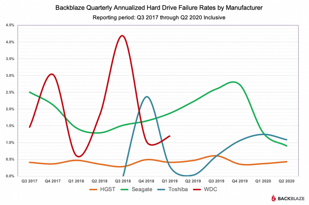 Backblaze Quarterly Annualized Hard Drive Failure Rates by Manufacturer Chart