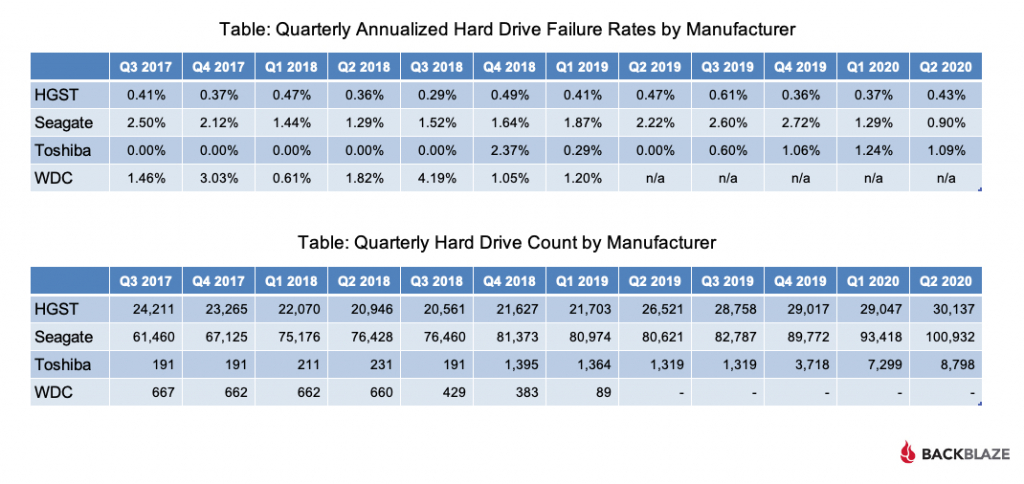 Quarterly Annualized Hard Drive Failure Rates and Drive Count by Manufacturer Tables