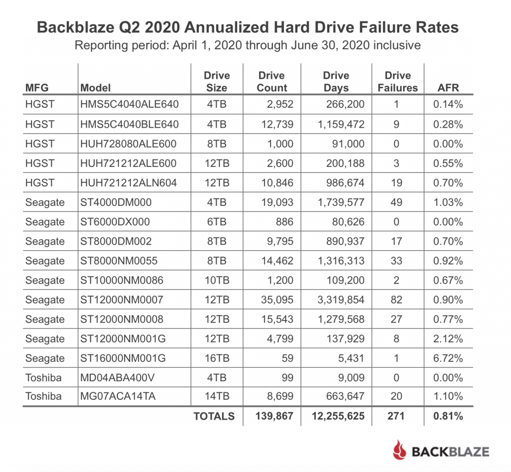 Backblaze Q2 2020 Annualized Hard Drive Failure Rates Table