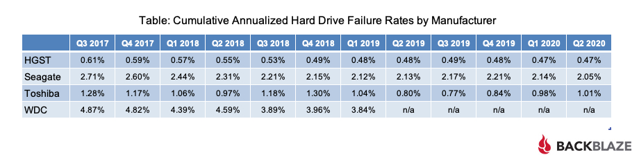 Cumulative Annualized Hard Drive Failure Rates by Manufacturer Table
