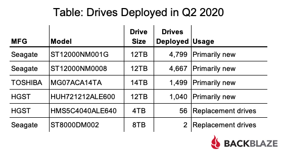 Table: Drives Deployed in Q2 2020