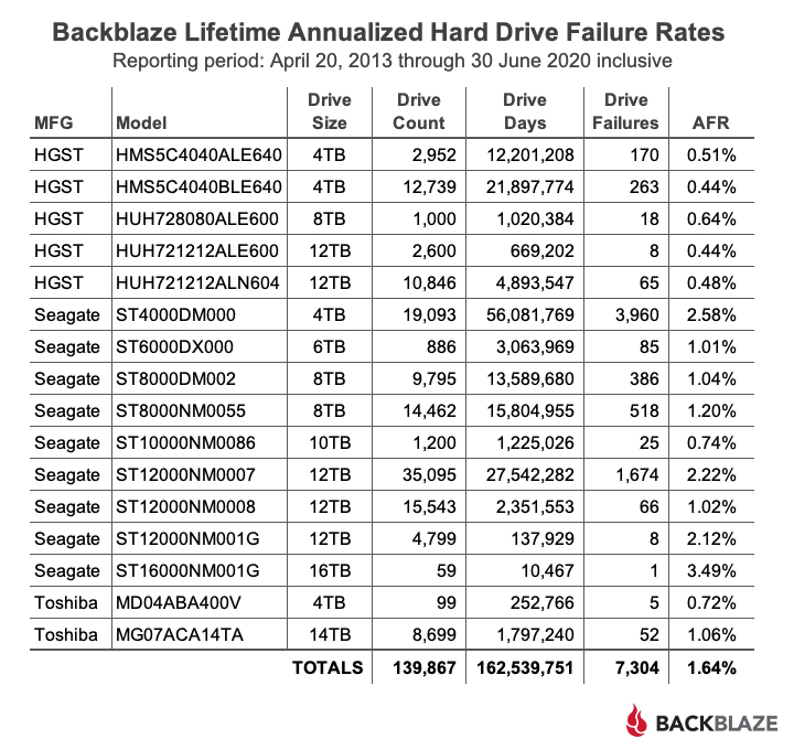 Backblaze Lifetime Annualized Hard Drive Failure Rates