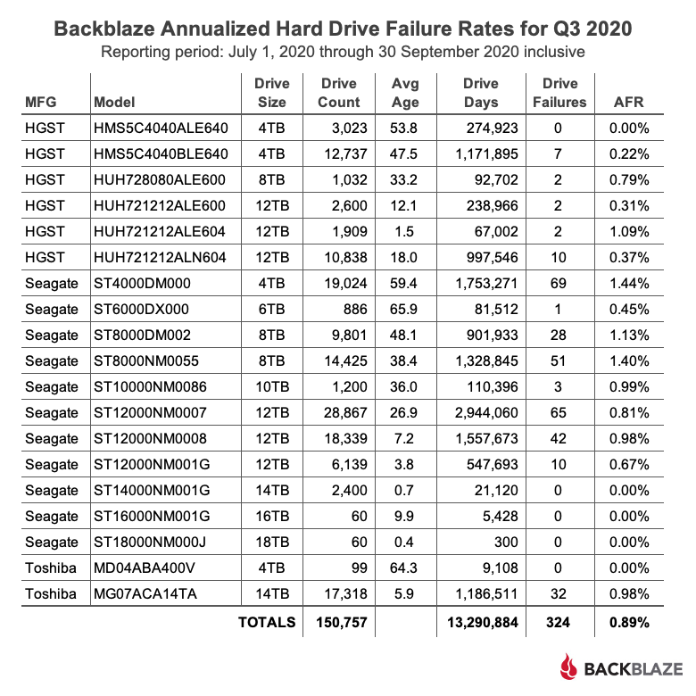 Backblaze Annualized Hard Drive Failure Rates for Q3 2020