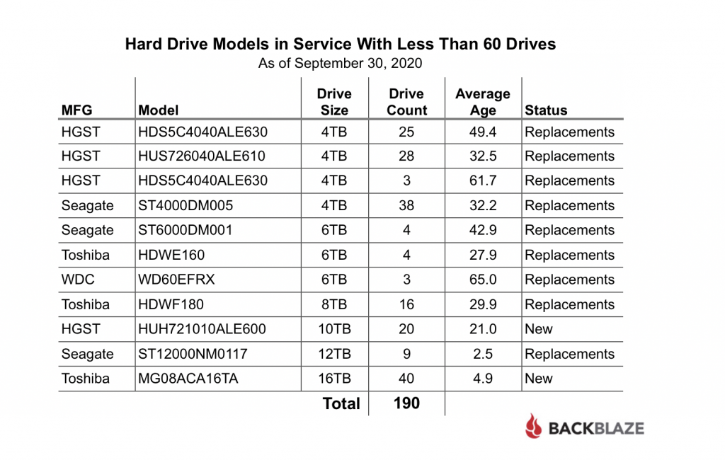 Hard Drive Models in Service With Less Than 60 Drives