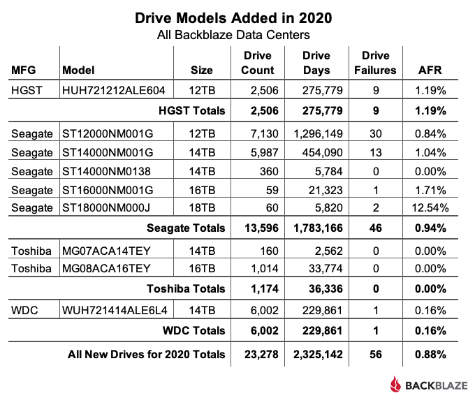 Drive Models Added in 2020