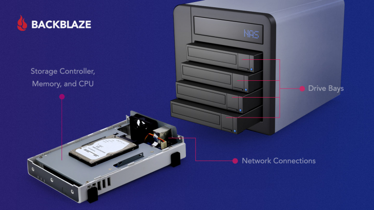 NAS device components