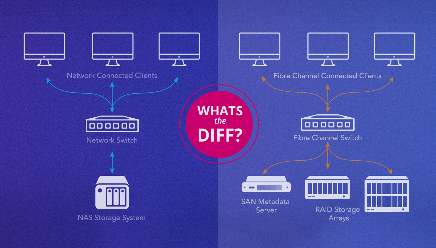 What's the Diff? Network Attached Storage (NAS) vs Storage Area Network (SAN)