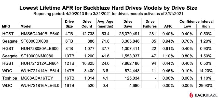 Lowest Lifetime AFR for Backblaze Hard Drive Models by Drive Size