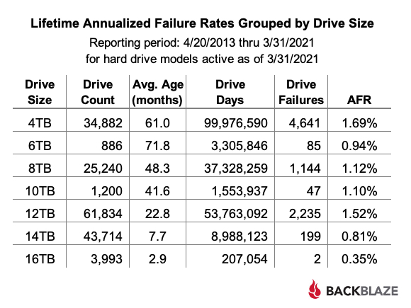 Lifetime Annualized Failure Rates Grouped by Drive Size