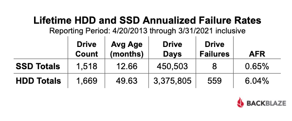 Lifetime HDD and SSD Annualized Failure Rates