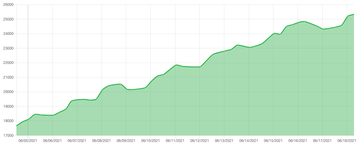 Chia Netspace Graph
