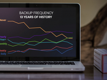 Backup Frequency - 13 Years of History
