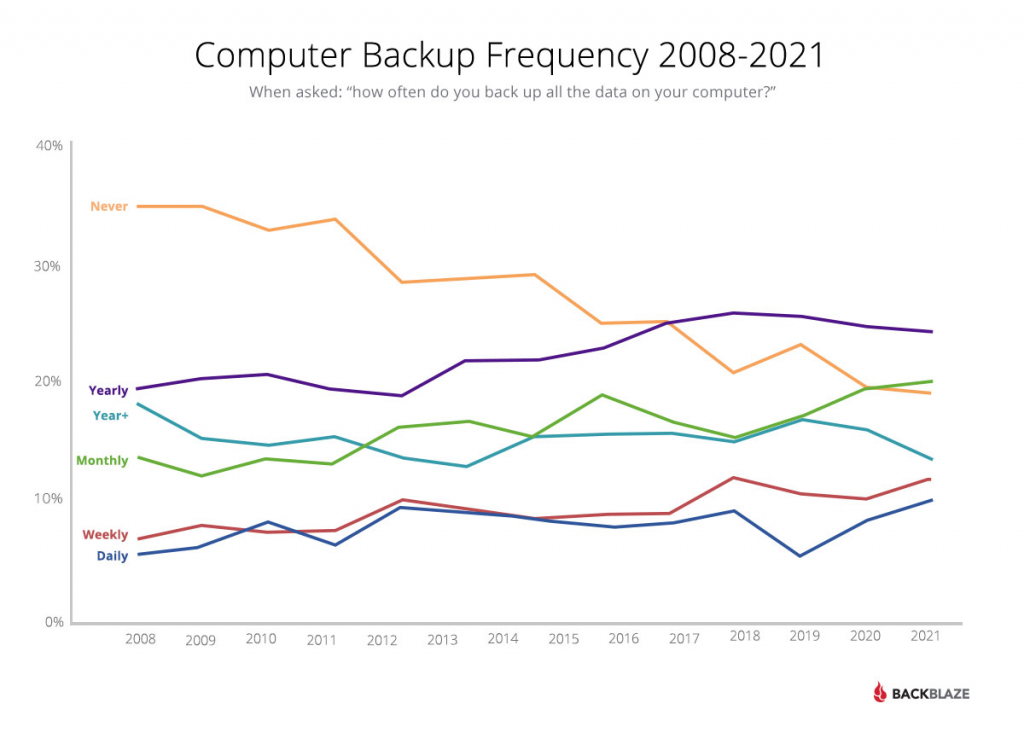 Computer Backup Frequency 2008-2021
