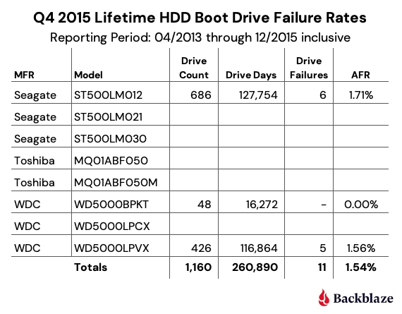 Q4 2015 Lifetime HDD Boot Drive Failure Rates