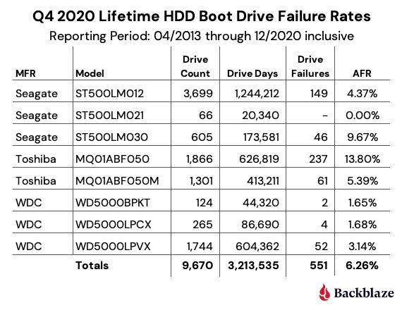 Q4 2020 Lifetime HDD Boot Drive Failure Rates