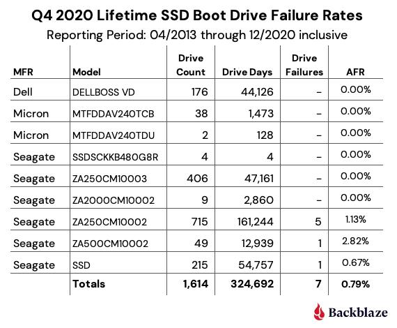 Q4 2020 Lifetime SSD Boot Drive Failure Rates