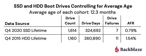 SSD and HDD Boot Drives Controlling for Average Age