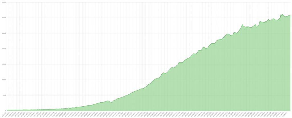 Total Chia Netspace April 7, 2021–July 5, 2021. Source: Chiaexplorer.com.