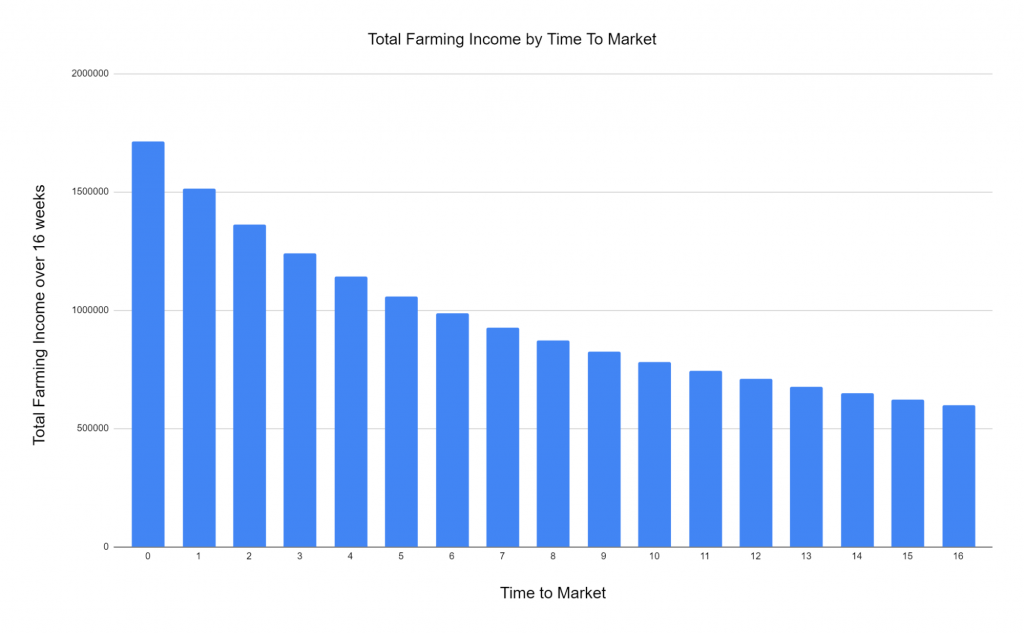 Total Chia Farming Income by Time to Market