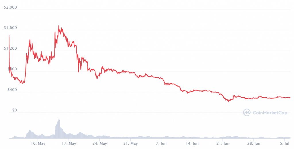 Chia Network Price May 3, 2021–July 5, 2021. Source: Coinmarketcap.com.