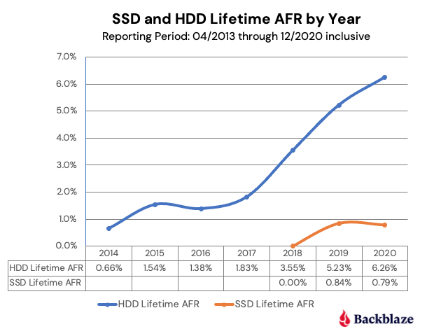 SSD and HDD Lifetime AFR by Year