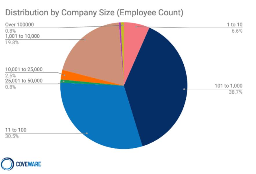 Ransomware Distribution by Company Size