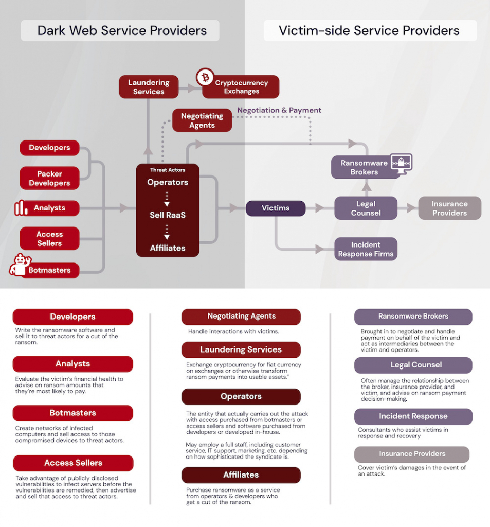 diagram of ransomware syndicate workflow