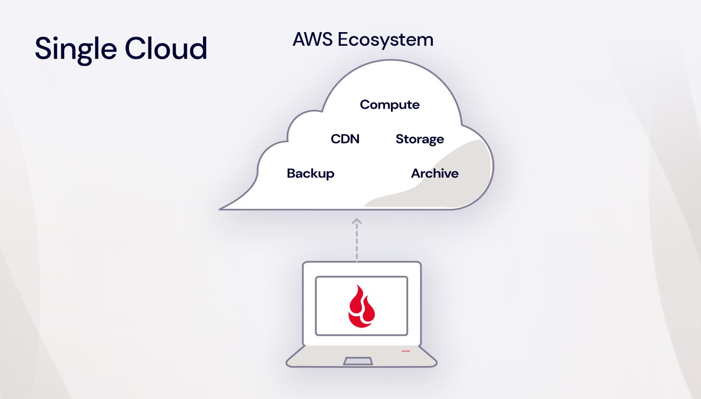 illustration fo a single cloud workflow