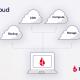 diagram of a multi-cloud workflow