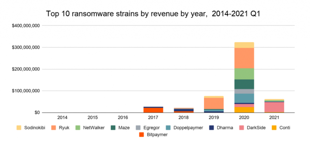 Top 10 ransomware strains by revenue by year, 2014-2021 Q1