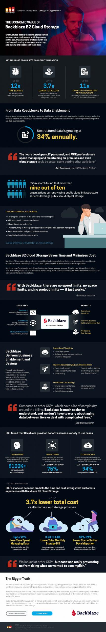 The Economic Value of Backblaze B2 Cloud Storage