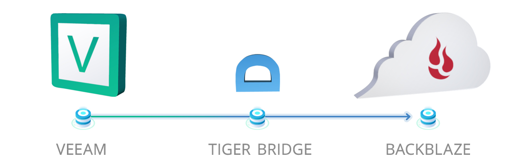 Veeam Tiger Bridge Backblaze