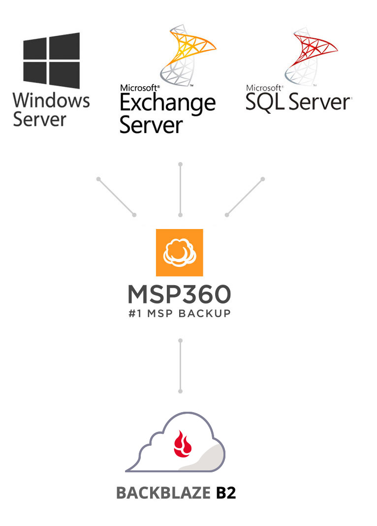 Backblaze/MSP360 Integration Diagram