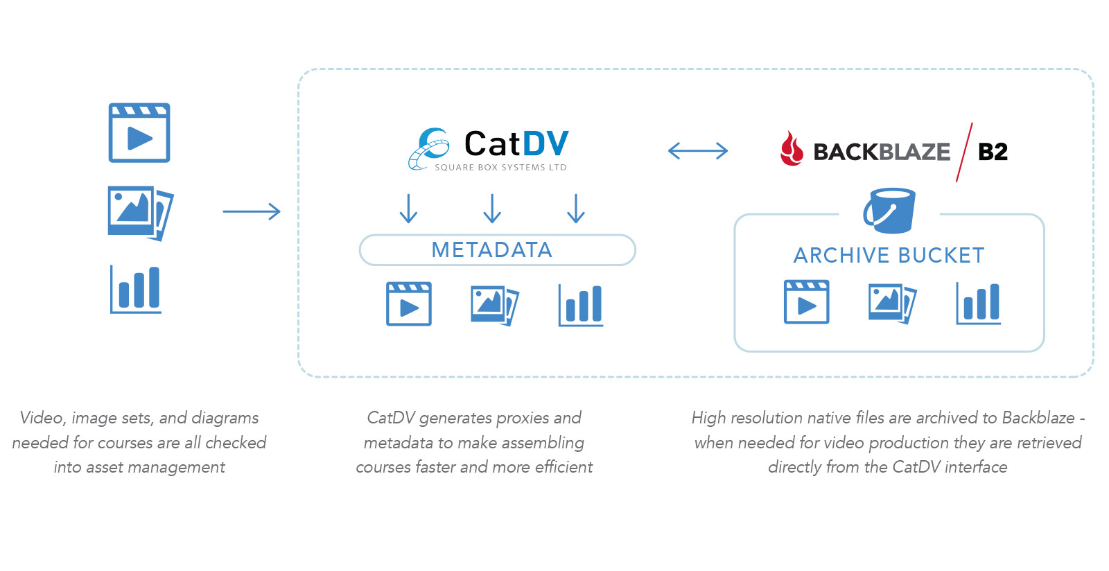 CatDV to B2 Diagram
