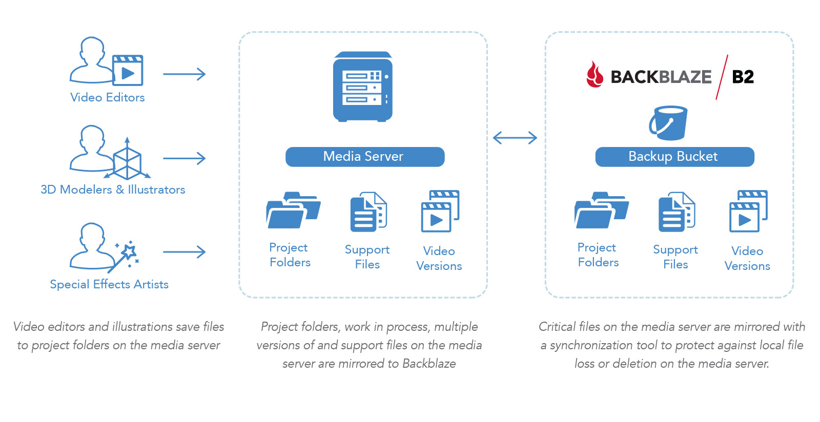 Media Server to B2 Diagram